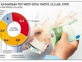 Μοιράζονται 24,79 δισ. ευρώ στο ΕΣΠΑ 2014